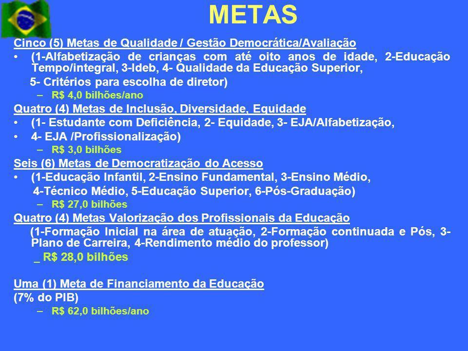 METAS Cinco (5) Metas de Qualidade / Gestão Democrática/Avaliação (1-Alfabetização de crianças com até oito anos de idade, 2-Educação Tempo/integral,
