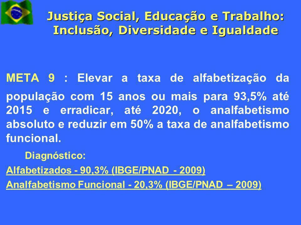 Justiça Social, Educação e Trabalho: Inclusão, Diversidade e Igualdade META 9 : Elevar a taxa de alfabetização da população com 15 anos ou mais para 9