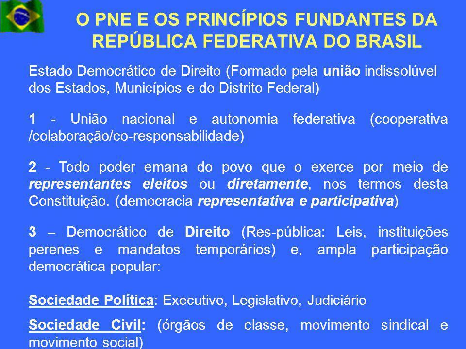 O PNE E OS PRINCÍPIOS FUNDANTES DA REPÚBLICA FEDERATIVA DO BRASIL Estado Democrático de Direito (Formado pela união indissolúvel dos Estados, Municípi