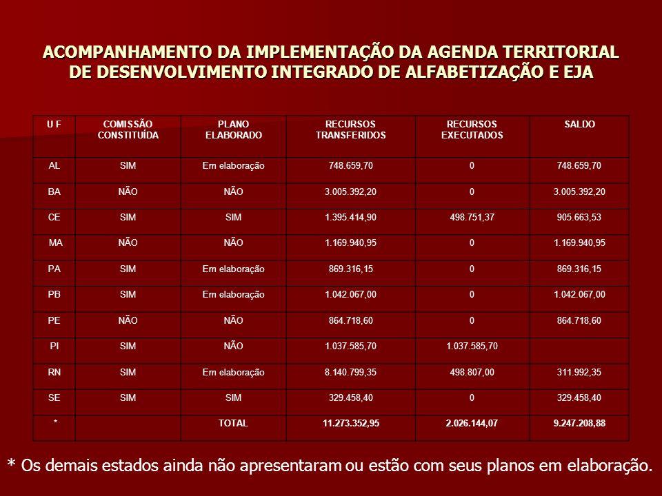 ACOMPANHAMENTO DA IMPLEMENTAÇÃO DA AGENDA TERRITORIAL DE DESENVOLVIMENTO INTEGRADO DE ALFABETIZAÇÃO E EJA ACOMPANHAMENTO DA IMPLEMENTAÇÃO DA AGENDA TE