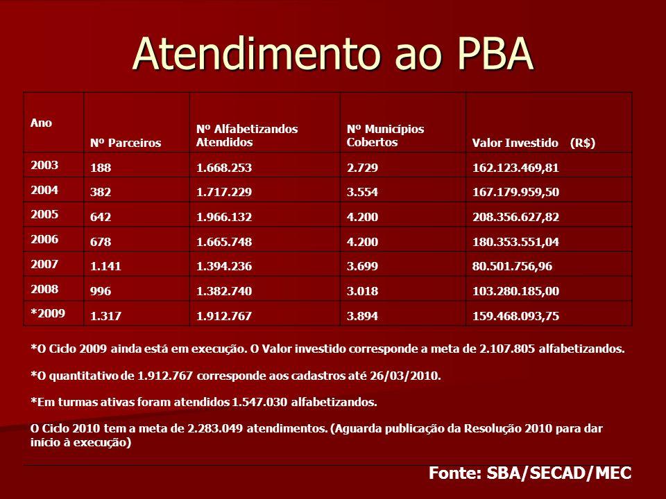 Atendimento ao PBA Ano Nº Parceiros Nº Alfabetizandos Atendidos Nº Municípios CobertosValor Investido (R$) 2003 1881.668.2532.729162.123.469,81 2004 3