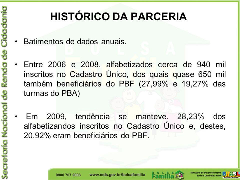 HISTÓRICO DA PARCERIA Batimentos de dados anuais. Entre 2006 e 2008, alfabetizados cerca de 940 mil inscritos no Cadastro Único, dos quais quase 650 m