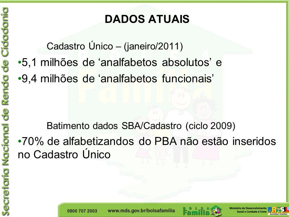 DADOS ATUAIS Cadastro Único – (janeiro/2011) 5,1 milhões de analfabetos absolutos e 9,4 milhões de analfabetos funcionais Batimento dados SBA/Cadastro