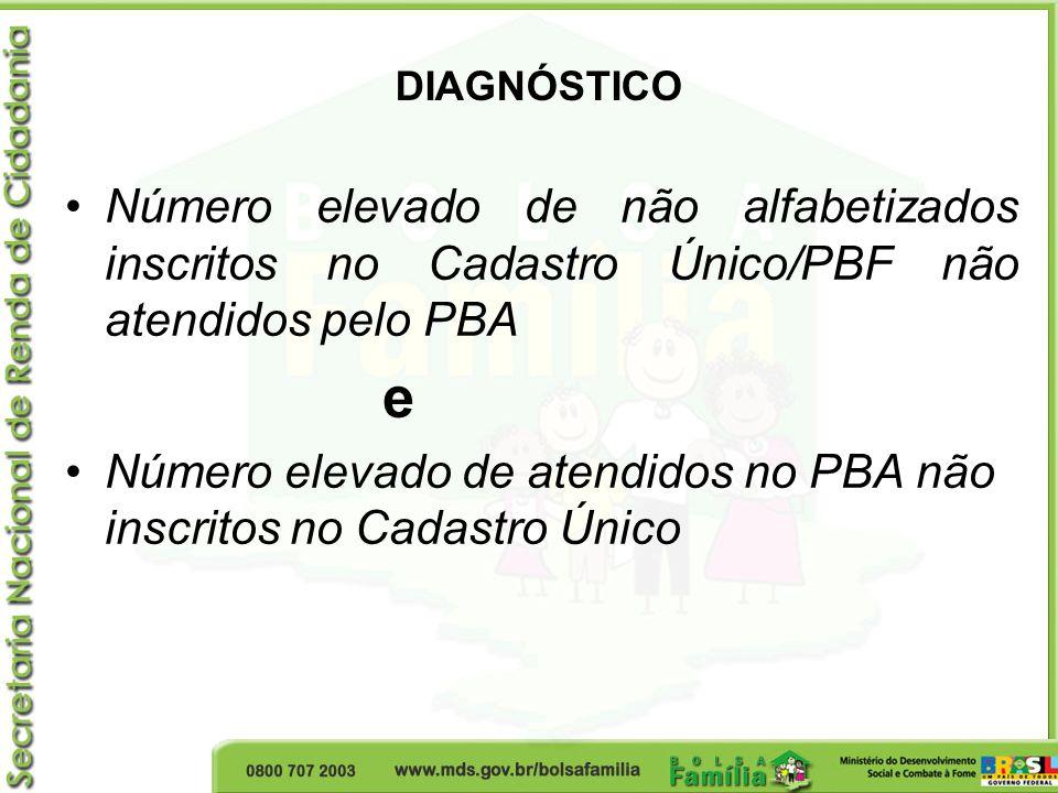 DIAGNÓSTICO Número elevado de não alfabetizados inscritos no Cadastro Único/PBF não atendidos pelo PBA e Número elevado de atendidos no PBA não inscri