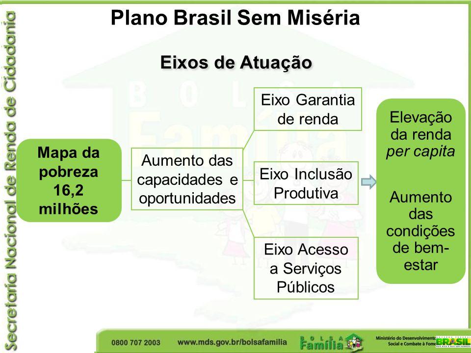 Plano Brasil Sem Miséria Eixos de Atuação Mapa da pobreza 16,2 milhões Aumento das capacidades e oportunidades Eixo Garantia de renda Eixo Inclusão Pr