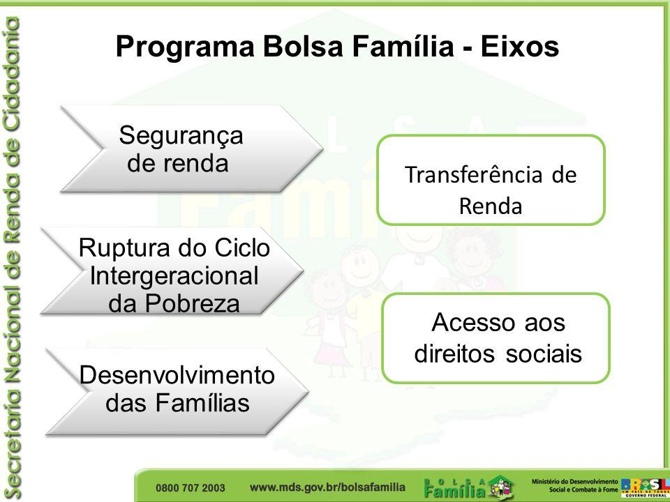 Programa Bolsa Família - Eixos Segurança de renda Ruptura do Ciclo Intergeracional da Pobreza Desenvolvimento das Famílias Transferência de Renda Aces