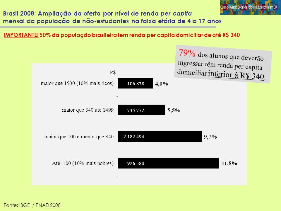 Brasil 2008: Ampliação da oferta por nível de renda per capita mensal da população de não-estudantes na faixa etária de 4 a 17 anos 106.838 735.772 2.