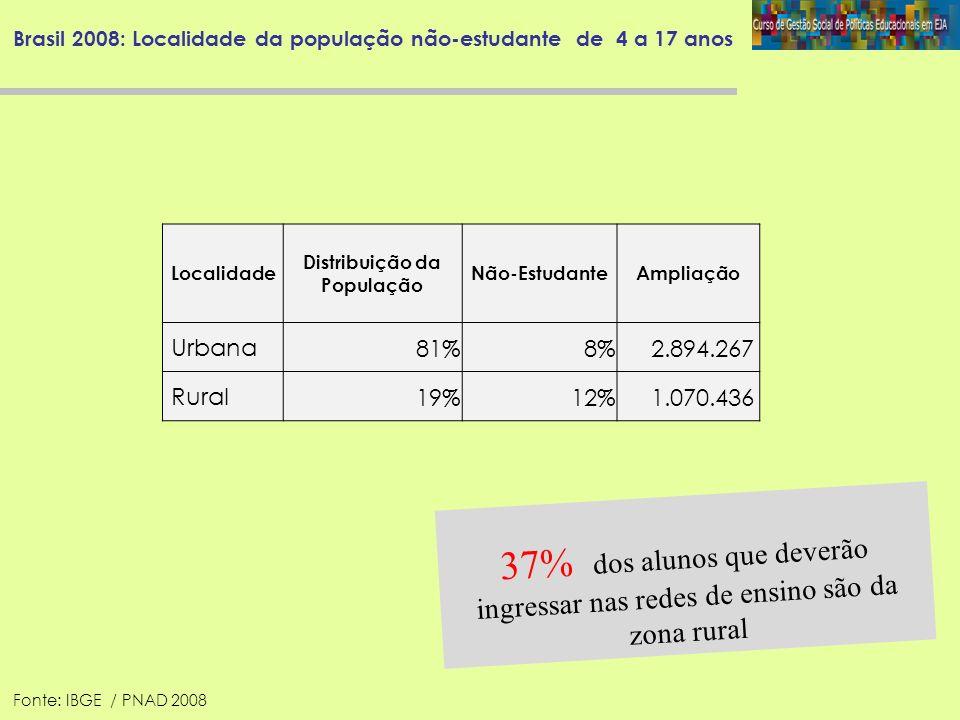 Brasil 2008: Localidade da população não-estudante de 4 a 17 anos 37% dos alunos que deverão ingressar nas redes de ensino são da zona rural Localidad