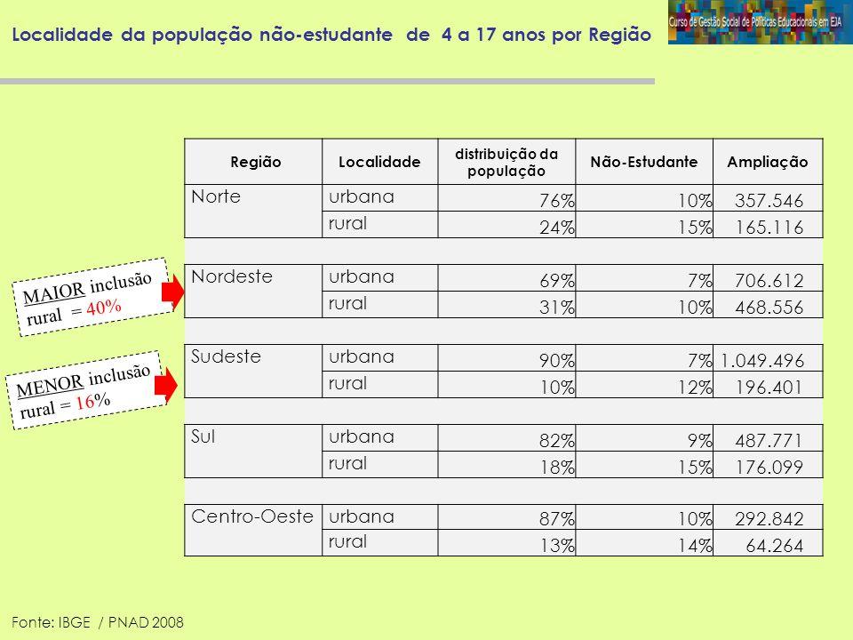 Localidade da população não-estudante de 4 a 17 anos por Região RegiãoLocalidade distribuição da população Não-EstudanteAmpliação Norte urbana 76%10%