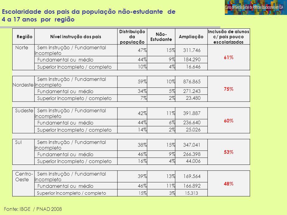 Escolaridade dos pais da população não-estudante de 4 a 17 anos por região RegiãoNível instrução dos pais Distribuição da população Não- Estudante Amp