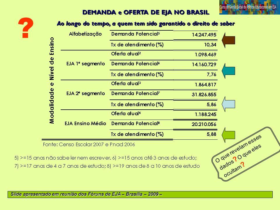 Nossa participação na preparação e na realização da VI Confintea...Belém – BR – 2009...