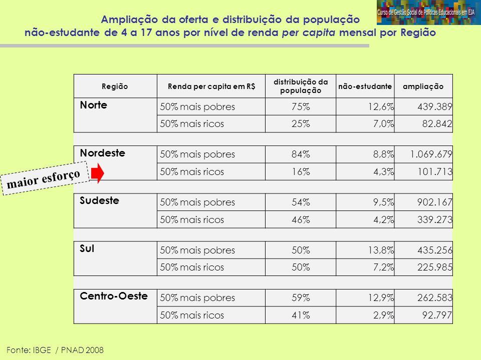 Brasil 2008: Ampliação da oferta por nível de renda per capita mensal da população de não-estudantes na faixa etária de 4 a 17 anos 106.838 735.772 2.182.494 926.580 R$ 79% dos alunos que deverão ingressar têm renda per capita domiciliar inferior à R$ 340.