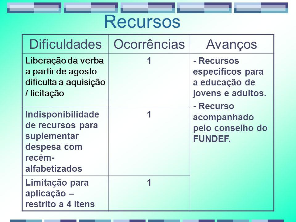 Recursos DificuldadesOcorrênciasAvanços Liberação da verba a partir de agosto dificulta a aquisição / licitação 1- Recursos específicos para a educação de jovens e adultos.