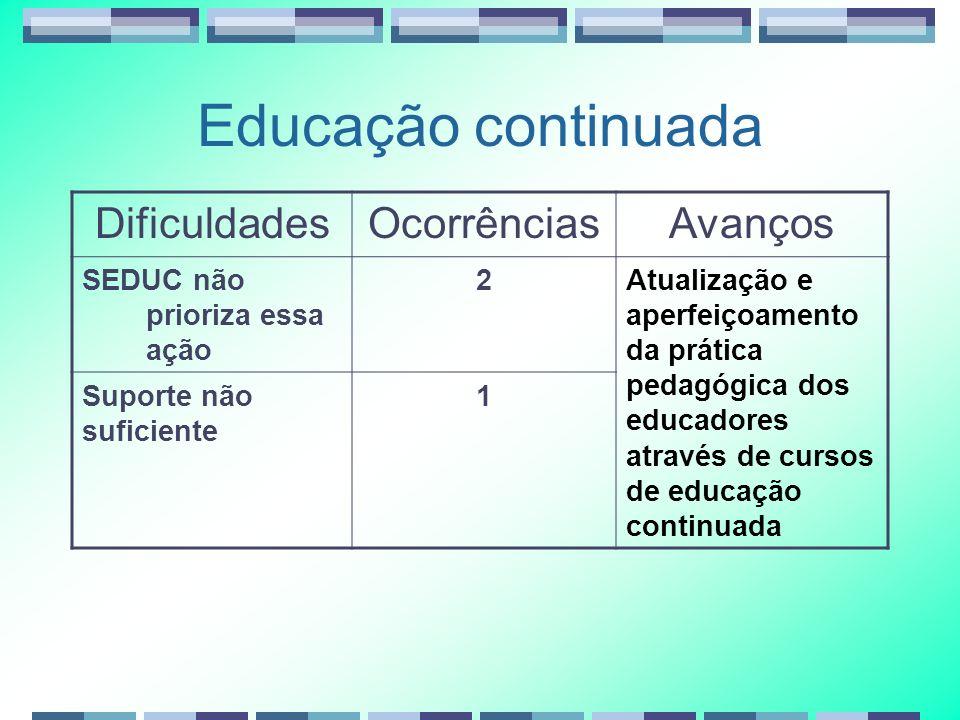 Evasão DificuldadesOcorrênciasAvanços Evasão2Diminuição do índice de evasão.