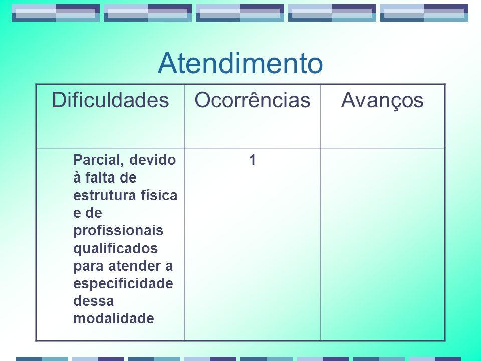 Atendimento DificuldadesOcorrênciasAvanços Parcial, devido à falta de estrutura física e de profissionais qualificados para atender a especificidade dessa modalidade 1