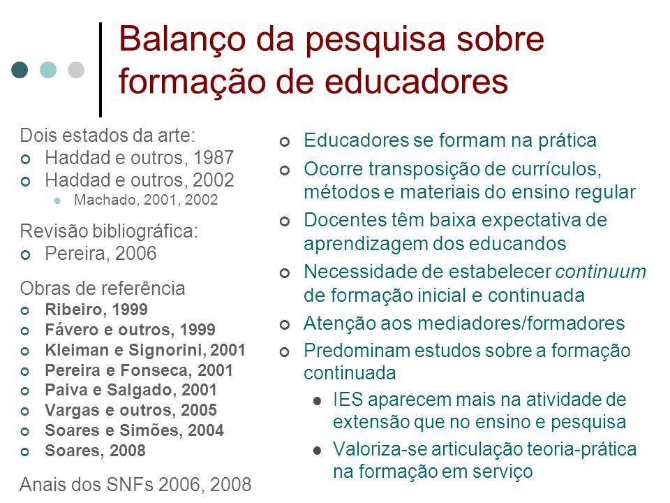 Balanço da pesquisa sobre formação de educadores Educadores se formam na prática Ocorre transposição de currículos, métodos e materiais do ensino regu