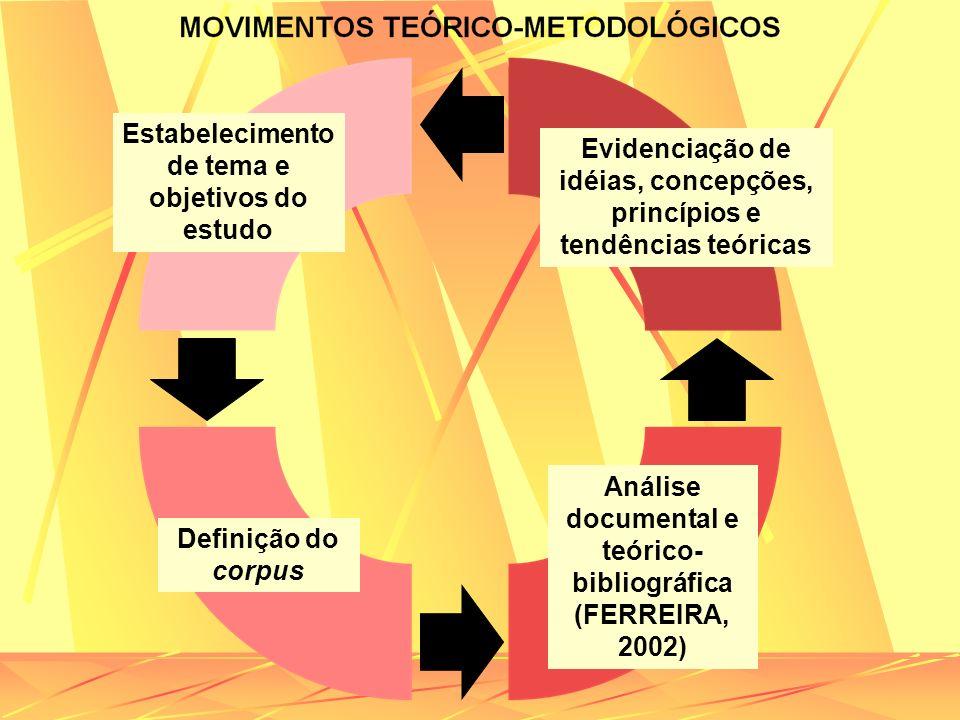 Definição do corpus Estabelecimento de tema e objetivos do estudo Análise documental e teórico- bibliográfica (FERREIRA, 2002) Evidenciação de idéias,