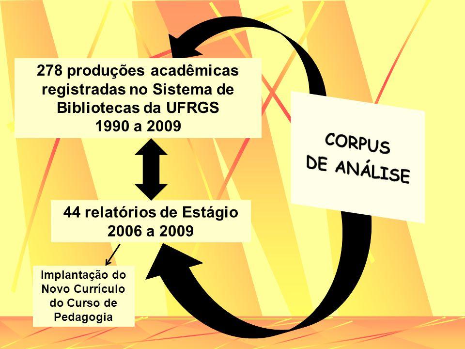 278 produções acadêmicas registradas no Sistema de Bibliotecas da UFRGS 1990 a 2009 44 relatórios de Estágio 2006 a 2009 Implantação do Novo Currículo