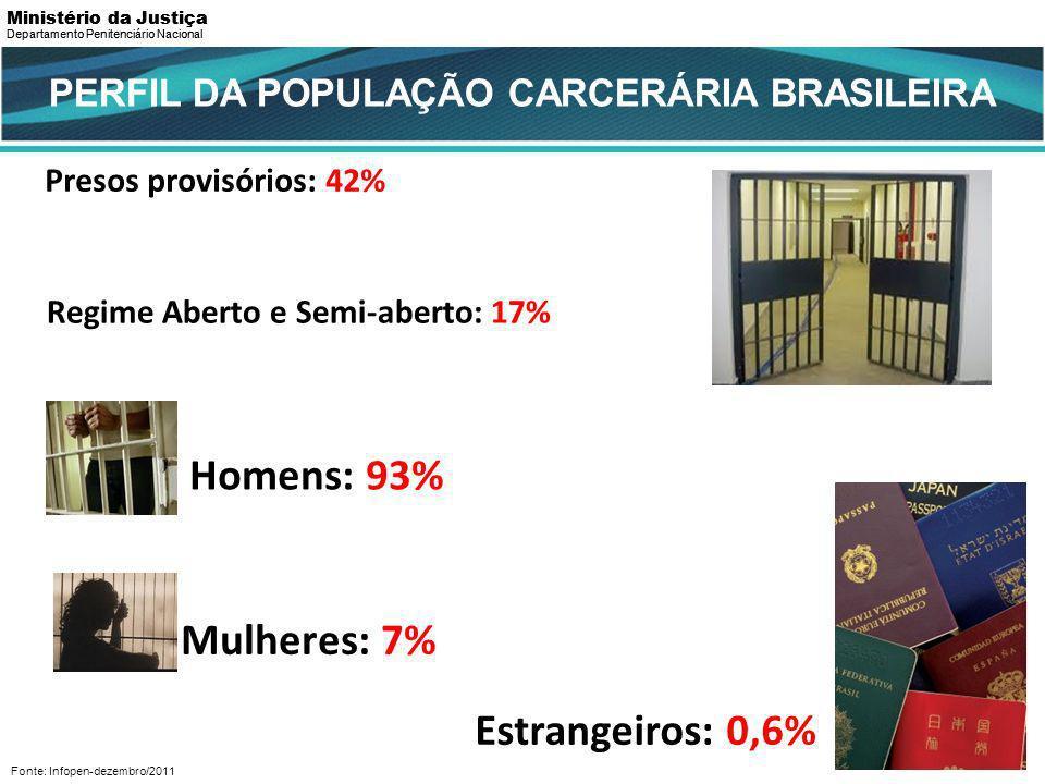 Presos provisórios: 42% PERFIL DA POPULAÇÃO CARCERÁRIA BRASILEIRA Regime Aberto e Semi-aberto: 17% Fonte: Infopen-dezembro/2011 Homens: 93% Mulheres: 7% Estrangeiros: 0,6% Departamento Penitenciário Nacional Ministério da Justiça Departamento Penitenciário Nacional Ministério da Justiça