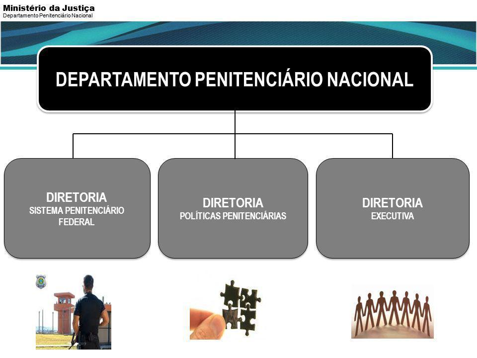 ORGANOGRAMA DEPARTAMENTO PENITENCIÁRIO NACIONAL DIRETORIA SISTEMA PENITENCIÁRIO FEDERAL DIRETORIA SISTEMA PENITENCIÁRIO FEDERAL DIRETORIA POLÍTICAS PENITENCIÁRIAS DIRETORIA POLÍTICAS PENITENCIÁRIAS DIRETORIA EXECUTIVA DIRETORIA EXECUTIVA Departamento Penitenciário Nacional Ministério da Justiça Departamento Penitenciário Nacional Ministério da Justiça