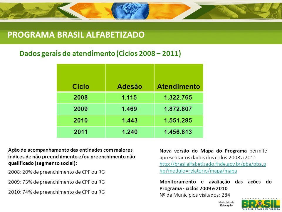 PROGRAMA BRASIL ALFABETIZADO Dados gerais de atendimento (Ciclos 2008 – 2011) Ação de acompanhamento das entidades com maiores índices de não preenchi