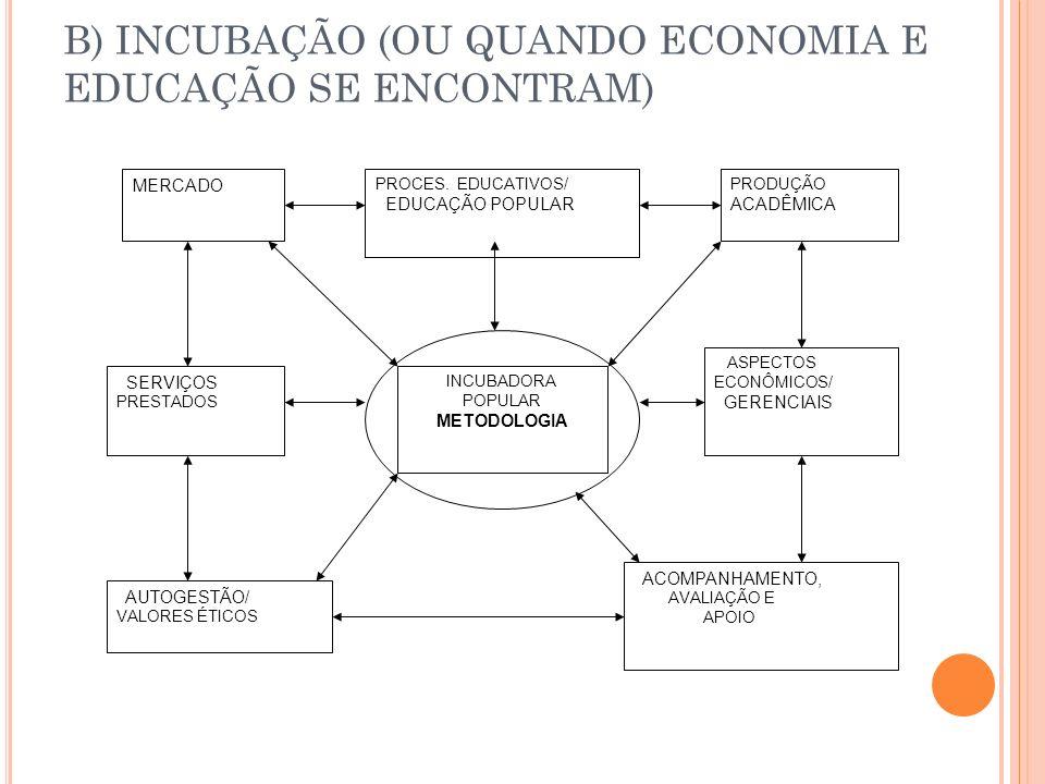 MERCADO SERVIÇOS PRESTADOS AUTOGESTÃO/ VALORES ÉTICOS INCUBADORA POPULAR METODOLOGIA PROCES.