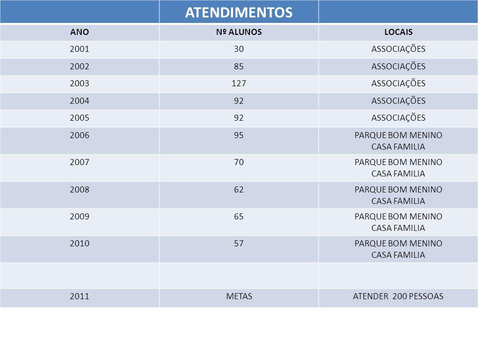 ATENDIMENTOS ANONº ALUNOSLOCAIS 200130ASSOCIAÇÕES 200285ASSOCIAÇÕES 2003127ASSOCIAÇÕES 200492ASSOCIAÇÕES 200592ASSOCIAÇÕES 200695PARQUE BOM MENINO CAS