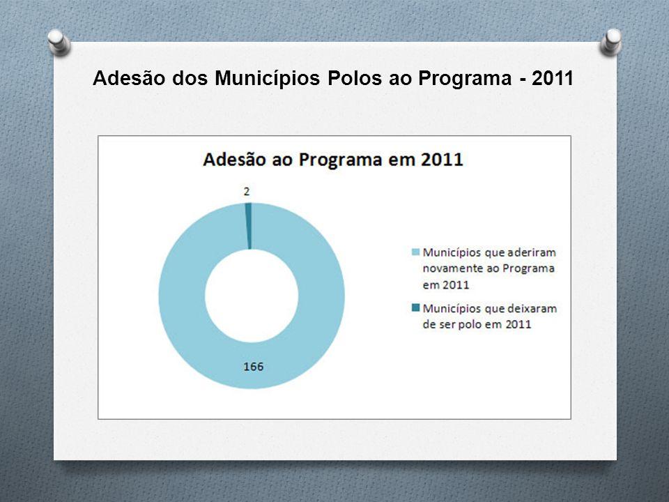 Adesão dos Municípios Polos ao Programa - 2011