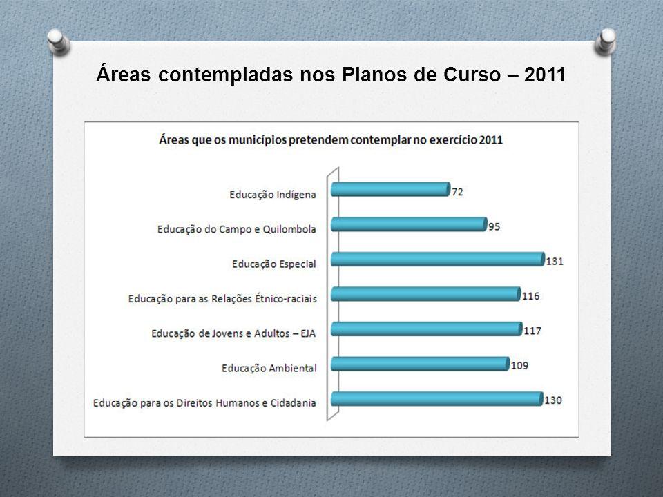 Áreas contempladas nos Planos de Curso – 2011