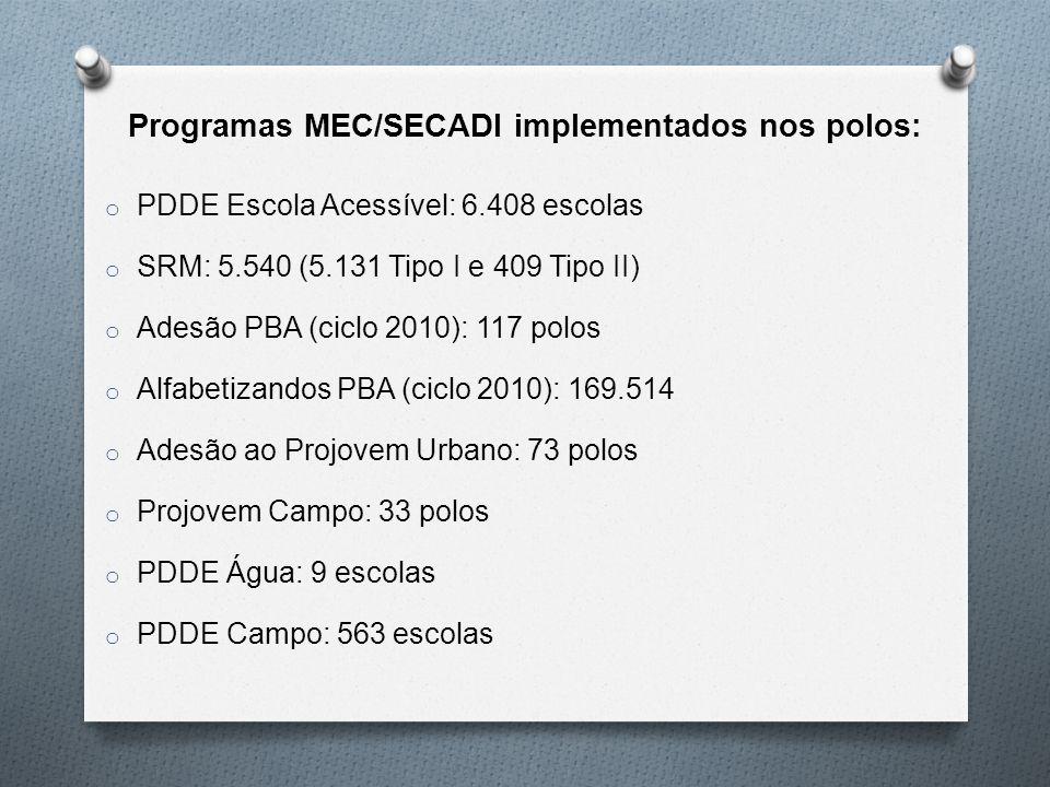Programas MEC/SECADI implementados nos polos: o PDDE Escola Acessível: 6.408 escolas o SRM: 5.540 (5.131 Tipo I e 409 Tipo II) o Adesão PBA (ciclo 2010): 117 polos o Alfabetizandos PBA (ciclo 2010): 169.514 o Adesão ao Projovem Urbano: 73 polos o Projovem Campo: 33 polos o PDDE Água: 9 escolas o PDDE Campo: 563 escolas