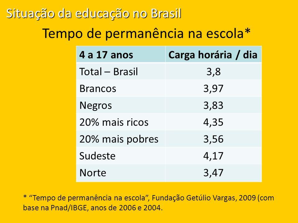Tempo de permanência na escola* 4 a 17 anosCarga horária / dia Total – Brasil3,8 Brancos3,97 Negros3,83 20% mais ricos4,35 20% mais pobres3,56 Sudeste