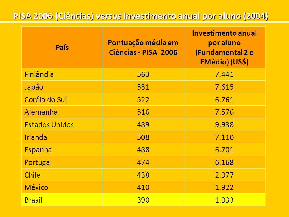 PISA 2006 (Ciências) versus Investimento anual por aluno (2004) País Pontuação média em Ciências - PISA 2006 Investimento anual por aluno (Fundamental