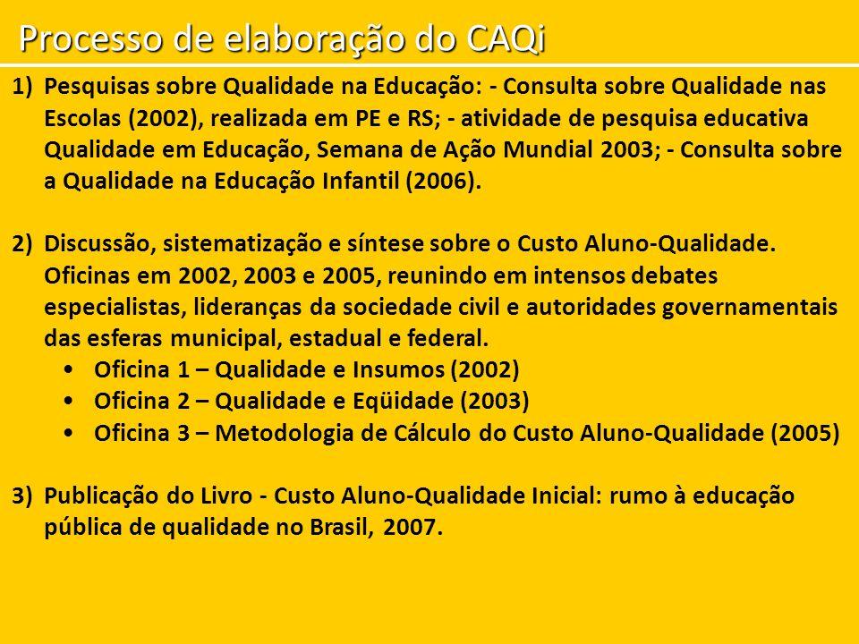 Processo de elaboração do CAQi 1)Pesquisas sobre Qualidade na Educação: - Consulta sobre Qualidade nas Escolas (2002), realizada em PE e RS; - ativida