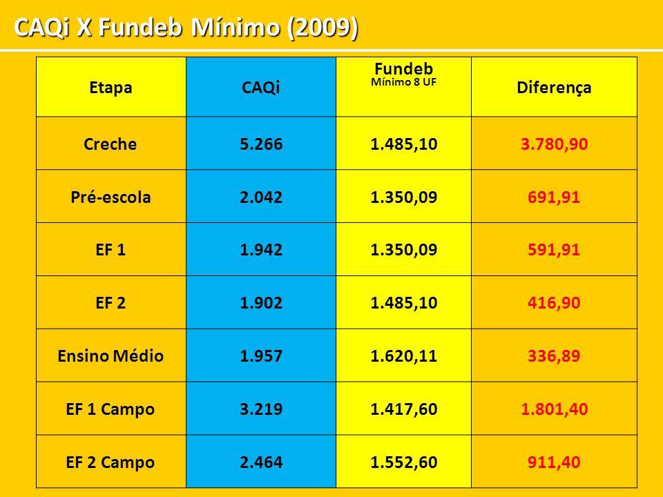 CAQi X Fundeb Mínimo (2009) EtapaCAQi Fundeb Mínimo 8 UF Diferença Creche5.2661.485,103.780,90 Pré-escola2.0421.350,09691,91 EF 11.9421.350,09591,91 E