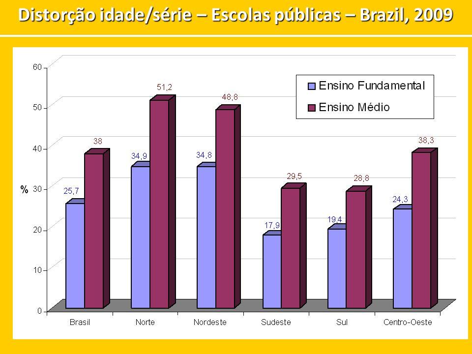 Distorção idade/série – Escolas públicas – Brazil, 2009