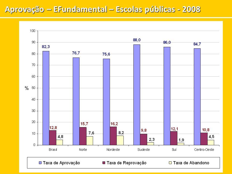 Porcentagem de alunos que aprenderam o que era esperado para a respectiva série (Prova Brasil – 2007) SérieLíngua Portuguesa Matemática 4ª.