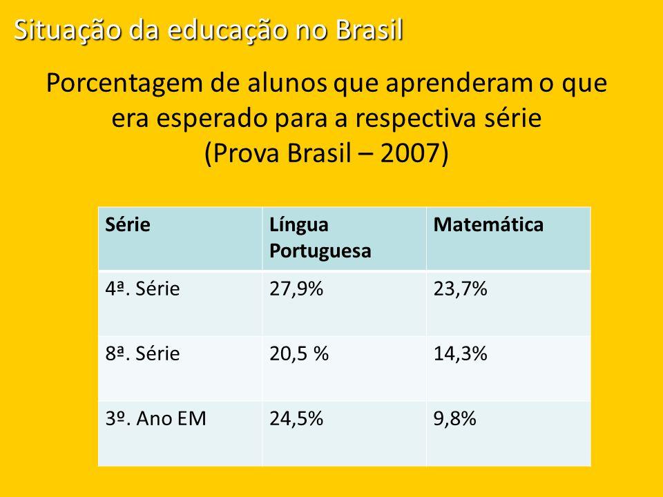 Porcentagem de alunos que aprenderam o que era esperado para a respectiva série (Prova Brasil – 2007) SérieLíngua Portuguesa Matemática 4ª. Série27,9%