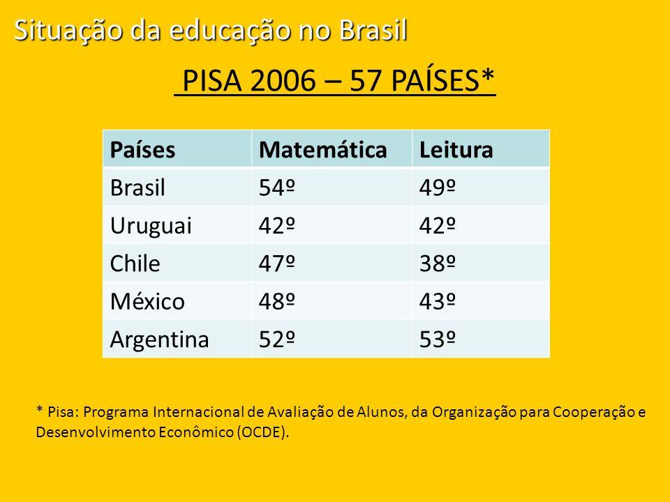 PISA 2006 – 57 PAÍSES* PaísesMatemáticaLeitura Brasil54º49º Uruguai42º Chile47º38º México48º43º Argentina52º53º Situação da educação no Brasil * Pisa: