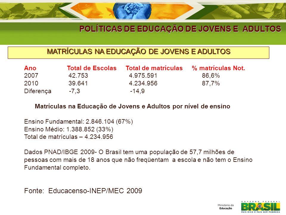 POLÍTICAS DE EDUCAÇÃO DE JOVENS E ADULTOS MATRÍCULAS NA EDUCAÇÃO DE JOVENS E ADULTOS Ano Total de Escolas Total de matrículas % matrículas Not. 2007 4