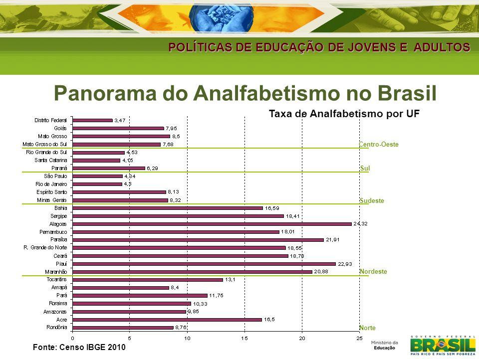 Taxa de Analfabetismo por UF Centro-Oeste Sul Nordeste Sudeste Norte POLÍTICAS DE EDUCAÇÃO DE JOVENS E ADULTOS Panorama do Analfabetismo no Brasil Fonte: Censo IBGE 2010