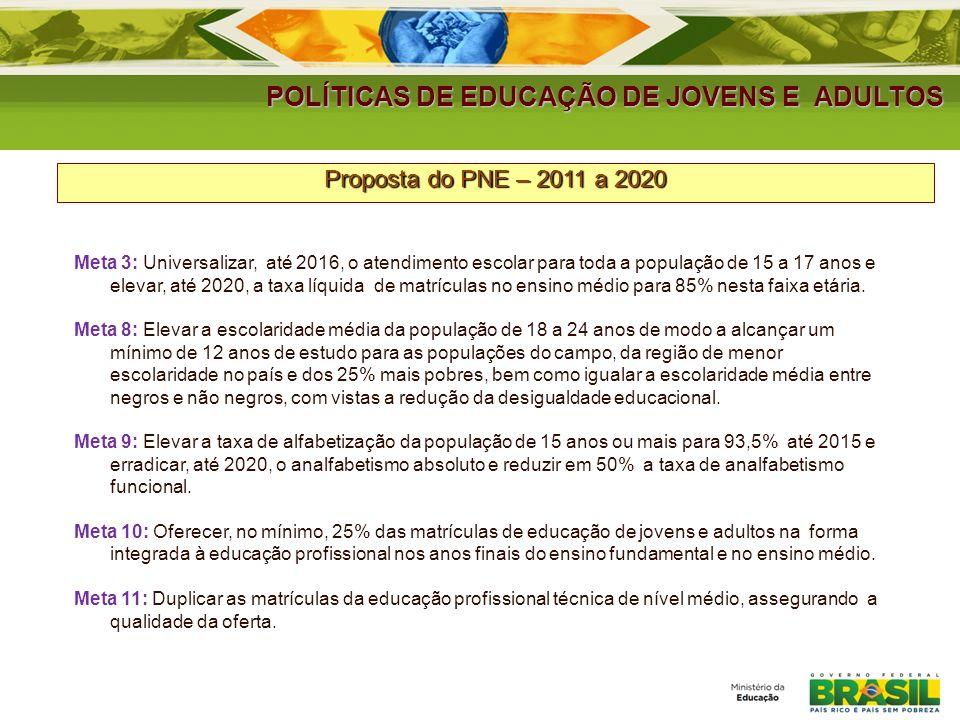 POLÍTICAS DE EDUCAÇÃO DE JOVENS E ADULTOS Proposta do PNE – 2011 a 2020 Meta 3: Universalizar, até 2016, o atendimento escolar para toda a população de 15 a 17 anos e elevar, até 2020, a taxa líquida de matrículas no ensino médio para 85% nesta faixa etária.