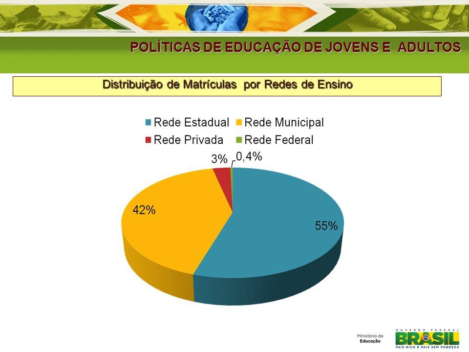 POLÍTICAS DE EDUCAÇÃO DE JOVENS E ADULTOS MATRÍCULAS NA EDUCAÇÃO DE JOVENS E ADULTOS Ano Total de Escolas Total de matrículas % matrículas Not.