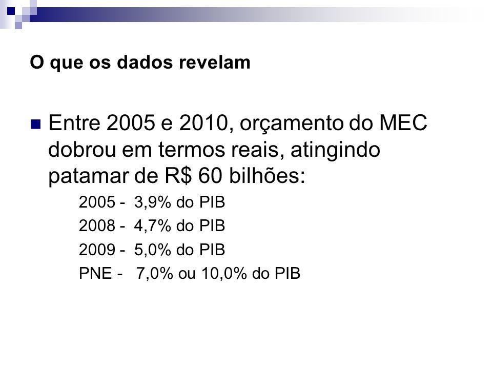 O que os dados revelam Entre 2005 e 2010, orçamento do MEC dobrou em termos reais, atingindo patamar de R$ 60 bilhões: 2005 - 3,9% do PIB 2008 - 4,7%