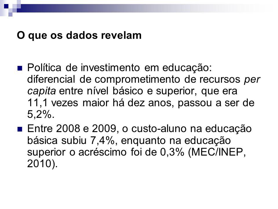 O que os dados revelam Política de investimento em educação: diferencial de comprometimento de recursos per capita entre nível básico e superior, que