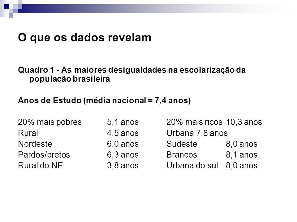 O que os dados revelam Quadro 1 - As maiores desigualdades na escolarização da população brasileira Anos de Estudo (média nacional = 7,4 anos) 20% mai