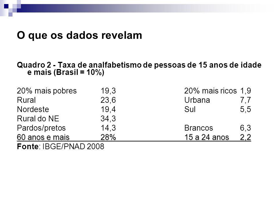 O que os dados revelam Quadro 2 - Taxa de analfabetismo de pessoas de 15 anos de idade e mais (Brasil = 10%) 20% mais pobres19,320% mais ricos 1,9 Rur
