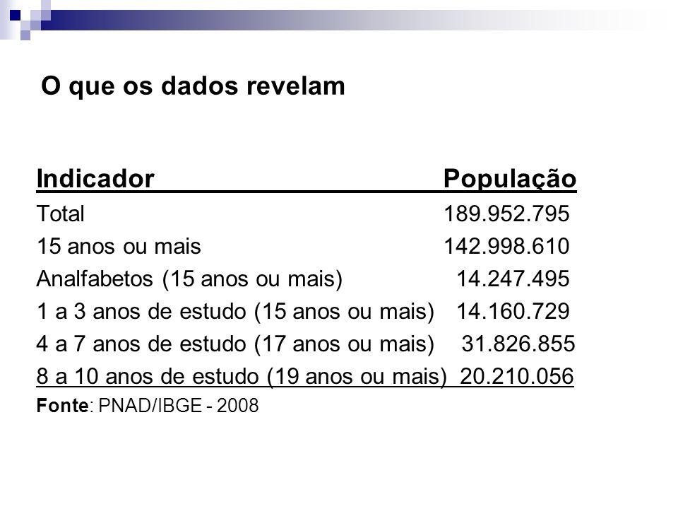 O que os dados revelam Indicador População Total189.952.795 15 anos ou mais142.998.610 Analfabetos (15 anos ou mais) 14.247.495 1 a 3 anos de estudo (