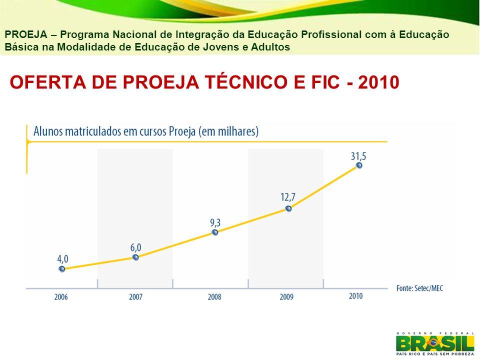 OFERTA DE PROEJA TÉCNICO E FIC - 2010 PROEJA – Programa Nacional de Integração da Educação Profissional com à Educação Básica na Modalidade de Educaçã
