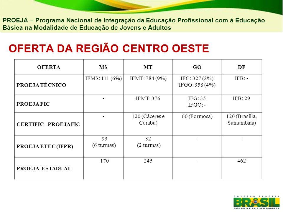 OFERTA DA REGIÃO CENTRO OESTE PROEJA – Programa Nacional de Integração da Educação Profissional com à Educação Básica na Modalidade de Educação de Jov