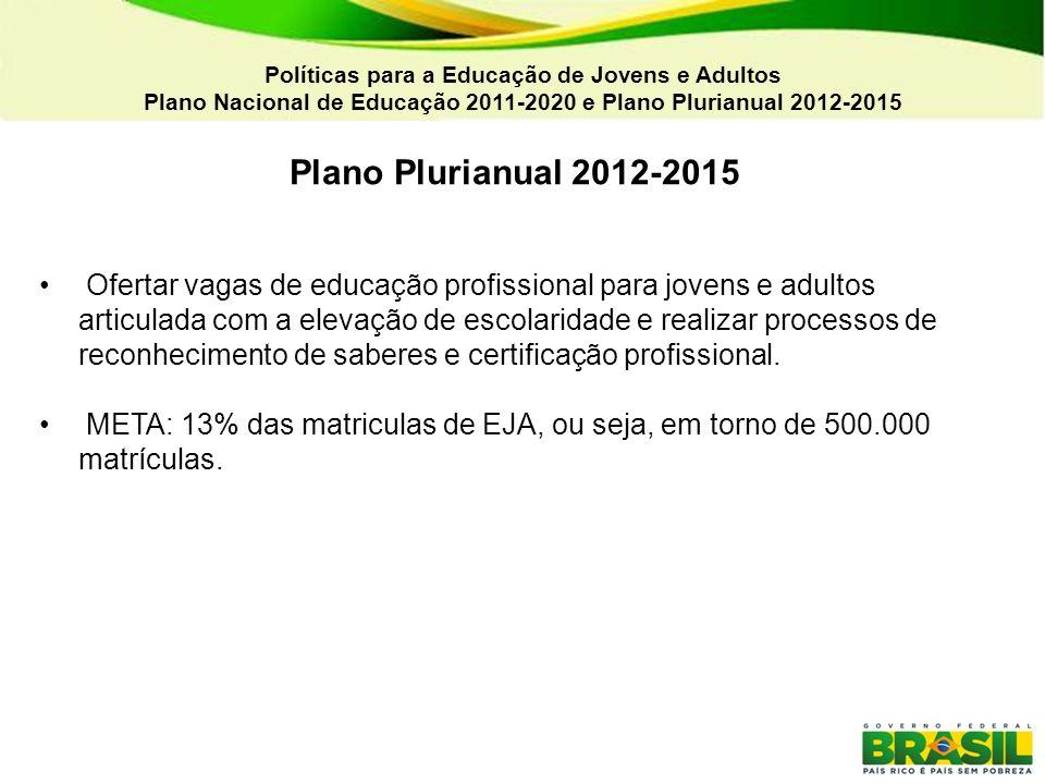 Políticas para a Educação de Jovens e Adultos Plano Nacional de Educação 2011-2020 e Plano Plurianual 2012-2015 Plano Plurianual 2012-2015 Ofertar vag